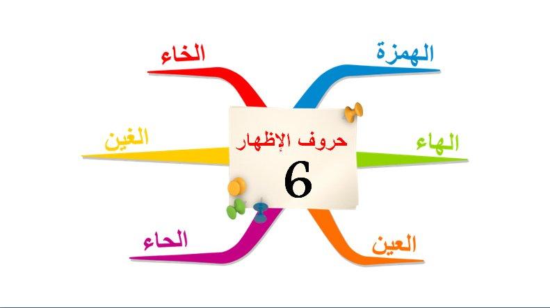 خريطة ذهنية فارغة وورد Kharita Blog
