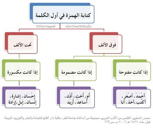 قواعد الهمزات 1.jpg