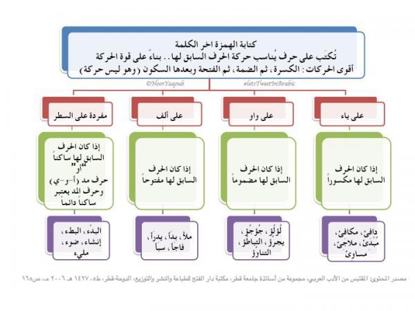 قواعد الهمزات 3.jpg